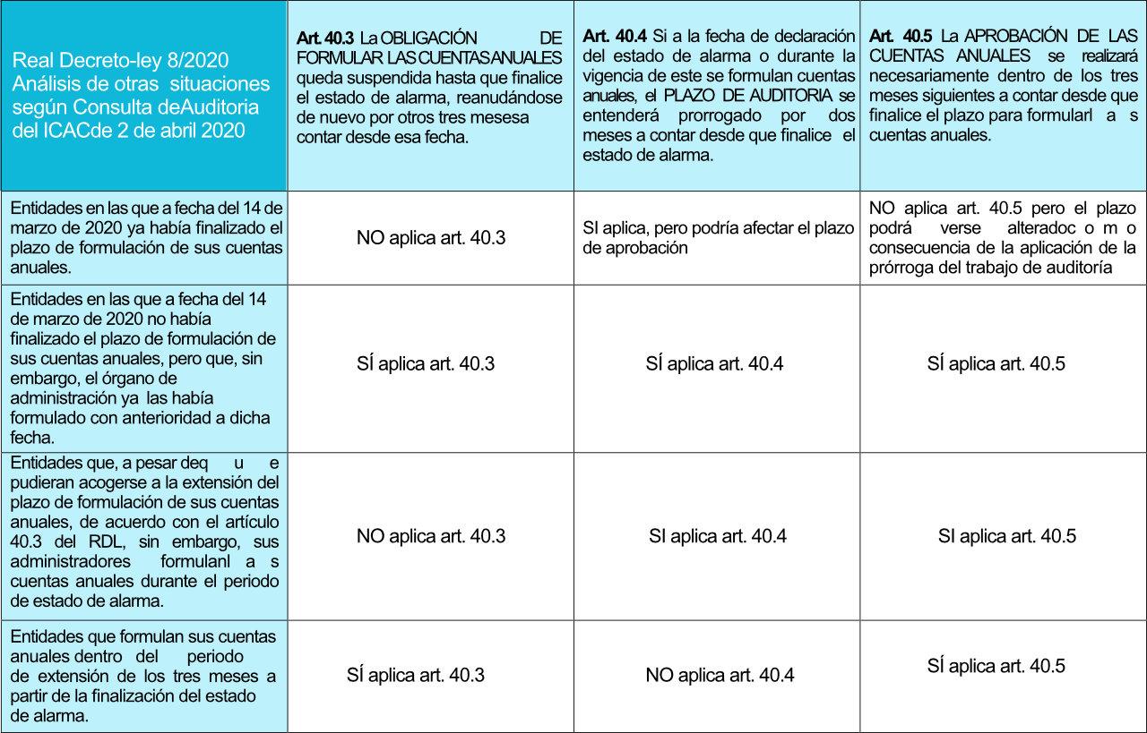 Tabla 3 - Izquierdo i Tugas