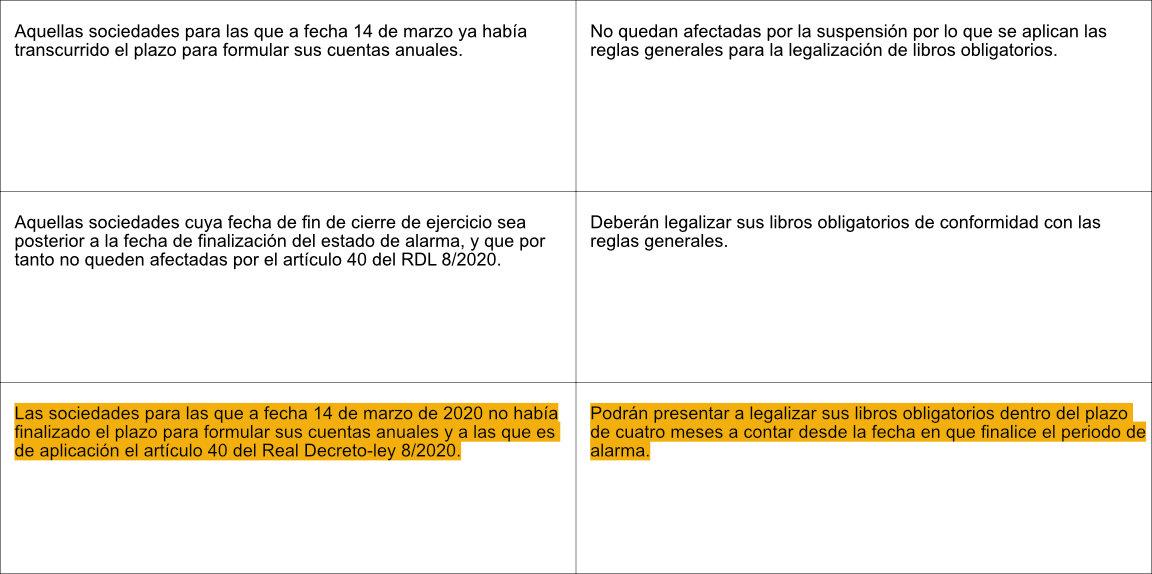 Tabla 5 - Izquierdo i Tugas